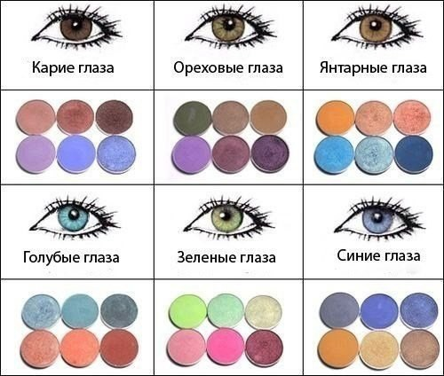 Как выбрать тени для век под цвет глаз